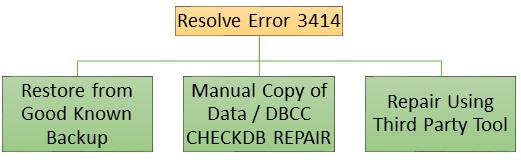Repair SQL database error 3414